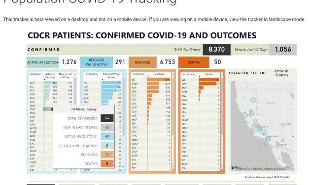 California Men's Colony Reports COVID-19 Outbreak