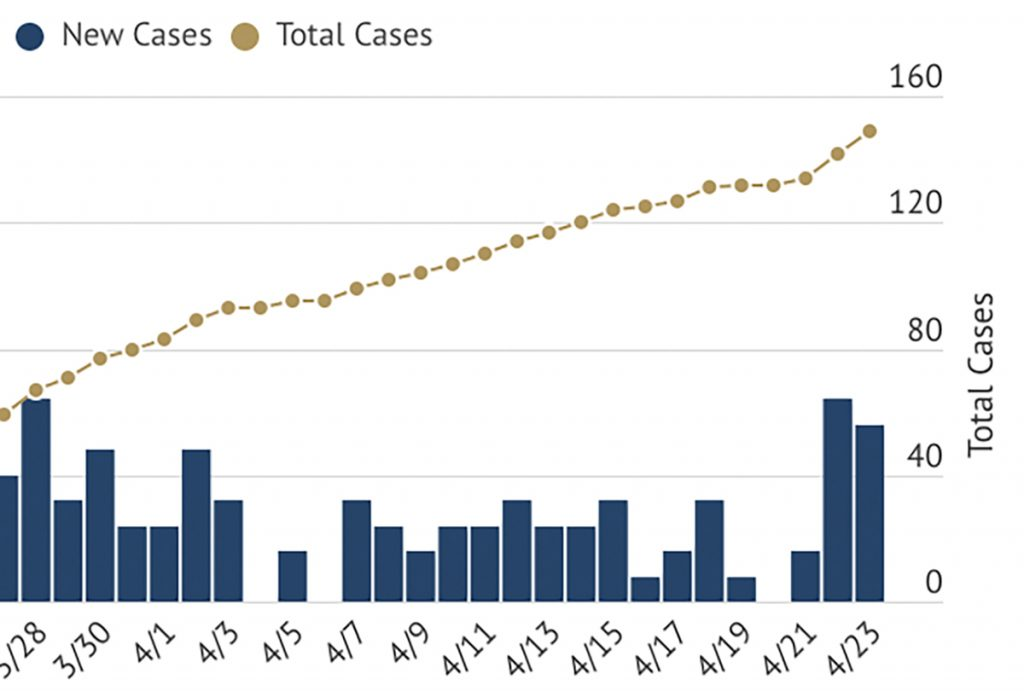 Covid Cases spike