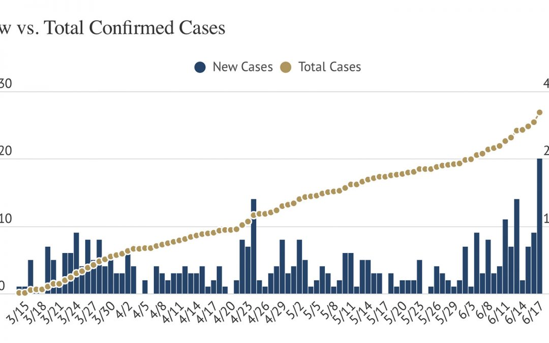 County Sees Largest Single-day COVID-19 Case Jump