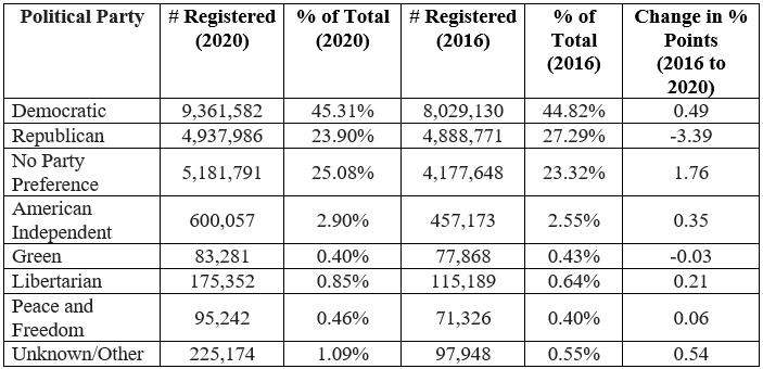 Statewide Voter Reg 1996-2020 2