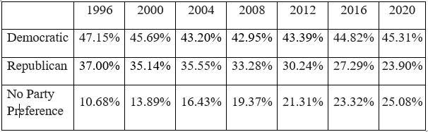 Statewide Voter Reg 1996-2020